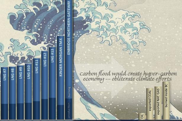 Carbon tsunami