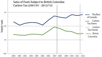 BC has cut fossil fuel use and maintained a strong economy