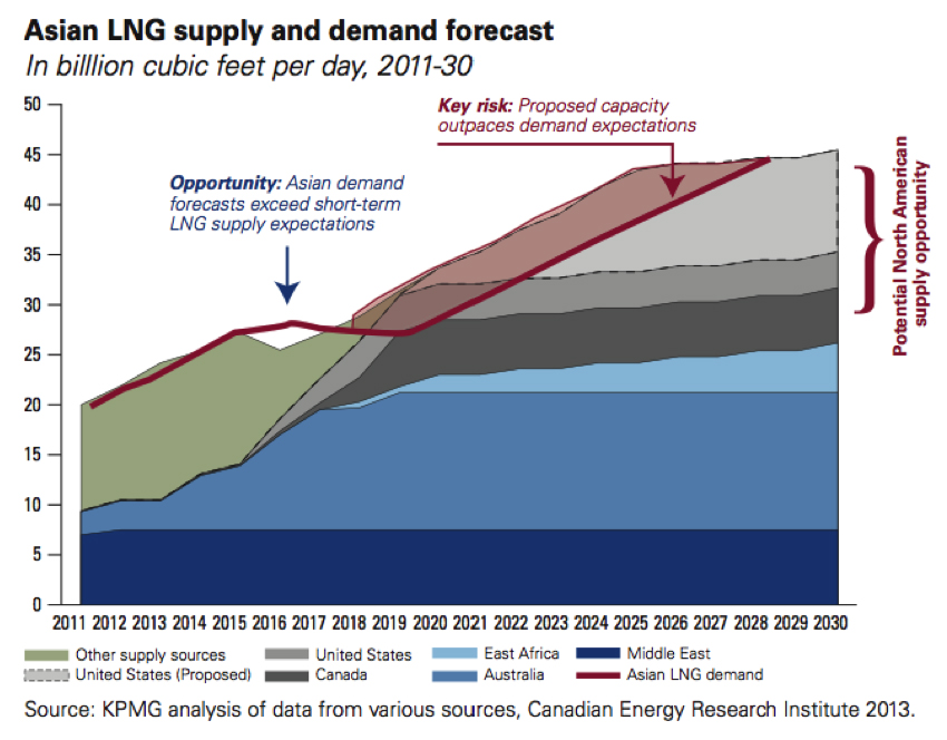 Asian LNG supply and demand forecast 2011 to 20130 - KPMG