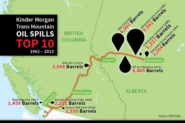 Kinder Morgan Trans Mountain Oil Spills Top 10 1961-2013