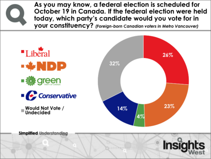 Insights West, polling, 2015 federal election, B.C. election, Metro Vancouver