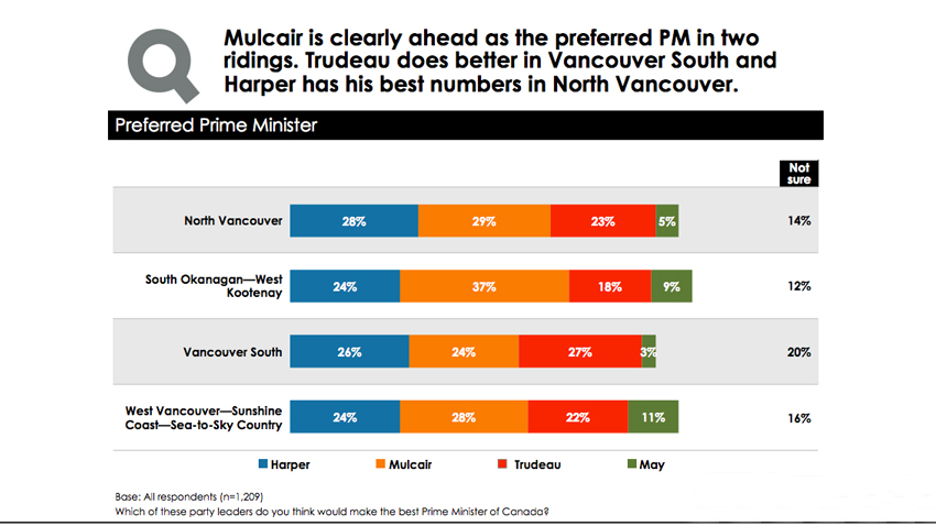 Dogwood Initiative, Harper, Conservative, polling, federal election 2015