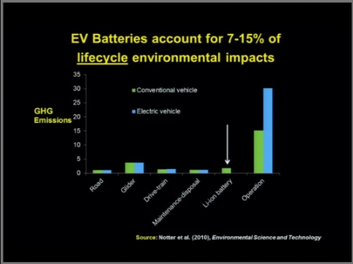 So Decreasing Emissions During Operations As Electric And Hybrid Cars Do Far Outweighs The Negative Impacts Of Batteries