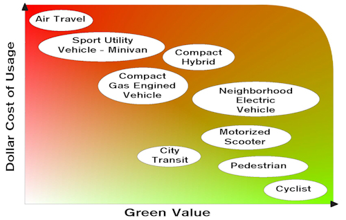 Economic & Environmental Comparison of Urban Transit Options by Farrell Segall