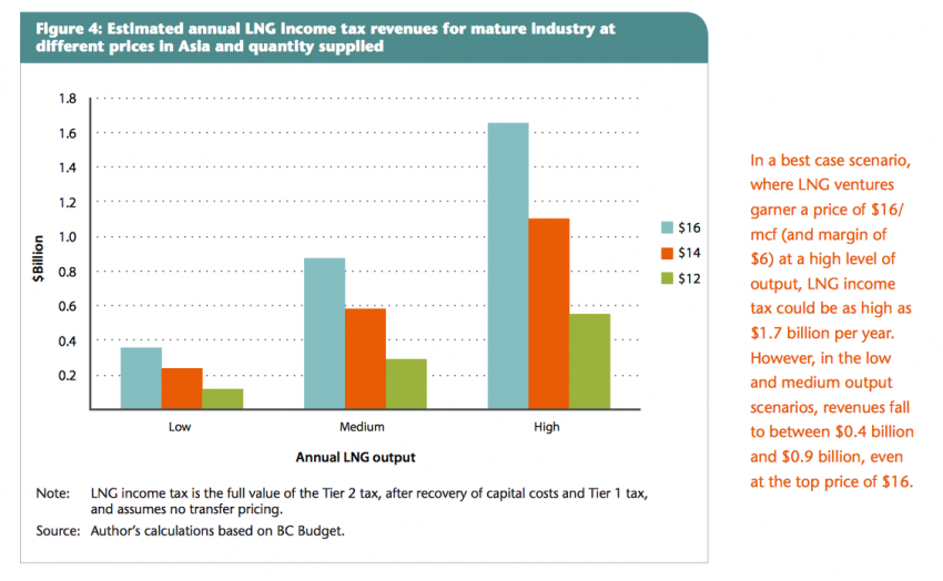LNG Income Tax graph by Marc Lee